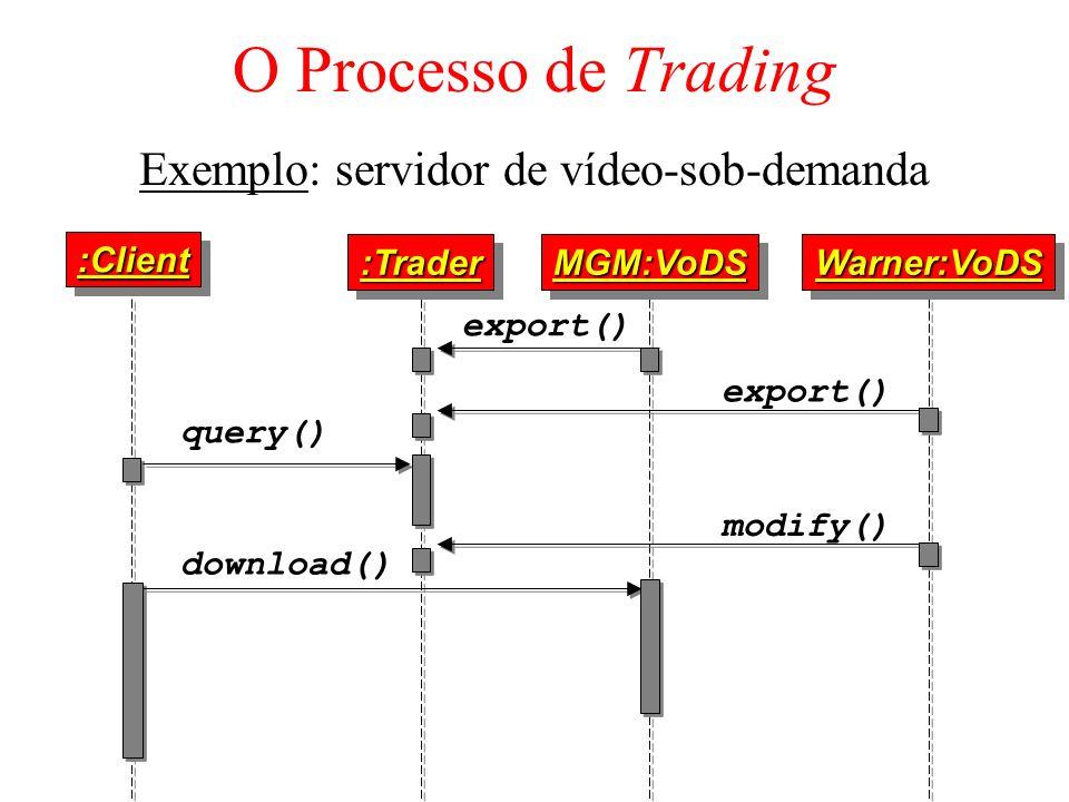 O Processo de Trading Exemplo: servidor de vídeo-sob-demanda :Client:Client :Trader:TraderMGM:VoDSMGM:VoDSWarner:VoDSWarner:VoDS query() export() down