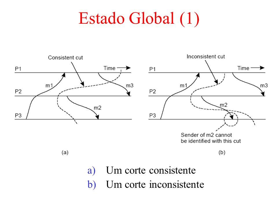 Estado Global (1) a)Um corte consistente b)Um corte inconsistente