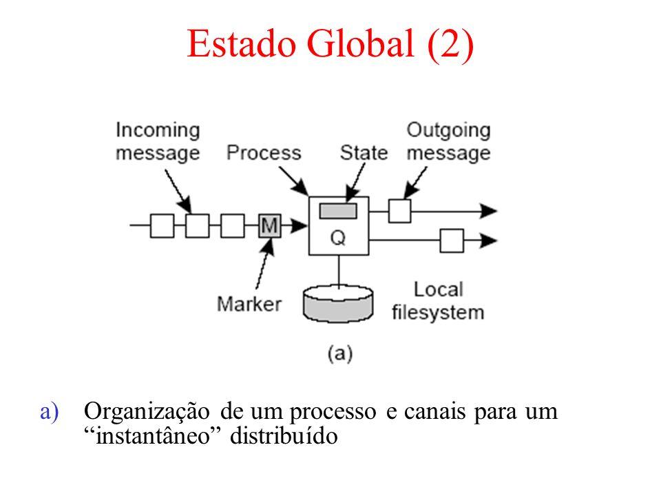 Estado Global (2) a)Organização de um processo e canais para um instantâneo distribuído