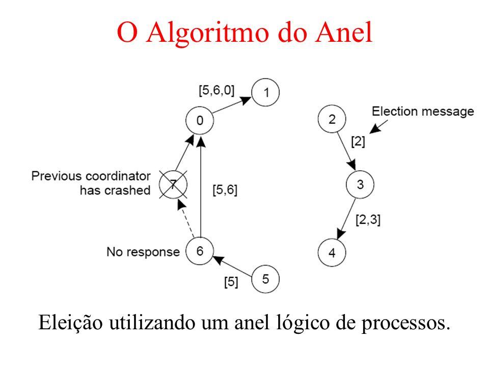 O Algoritmo do Anel Eleição utilizando um anel lógico de processos.