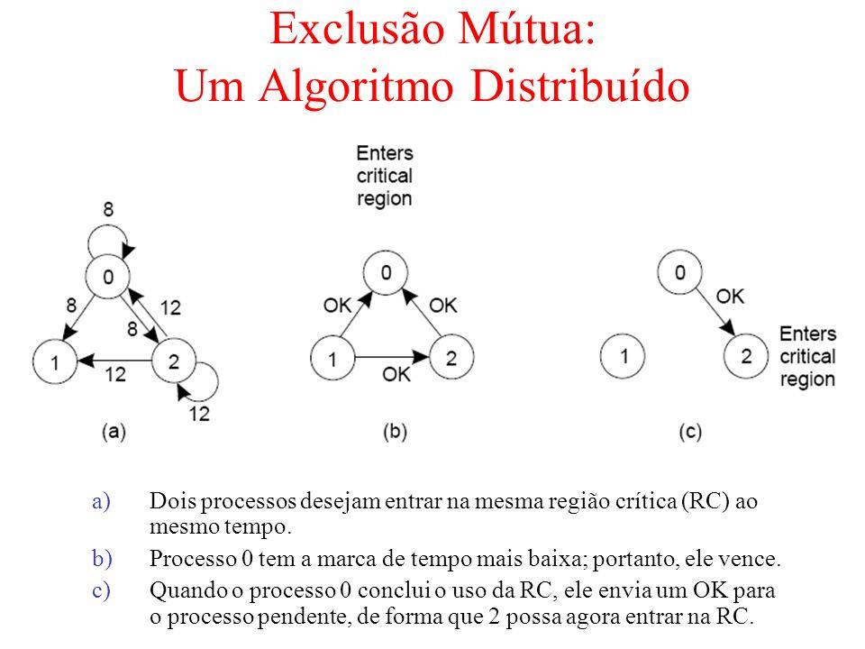 Exclusão Mútua: Um Algoritmo Distribuído a)Dois processos desejam entrar na mesma região crítica (RC) ao mesmo tempo. b)Processo 0 tem a marca de temp
