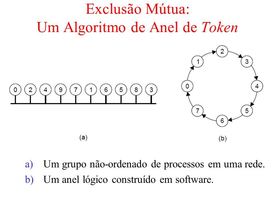Exclusão Mútua: Um Algoritmo de Anel de Token a)Um grupo não-ordenado de processos em uma rede. b)Um anel lógico construído em software.