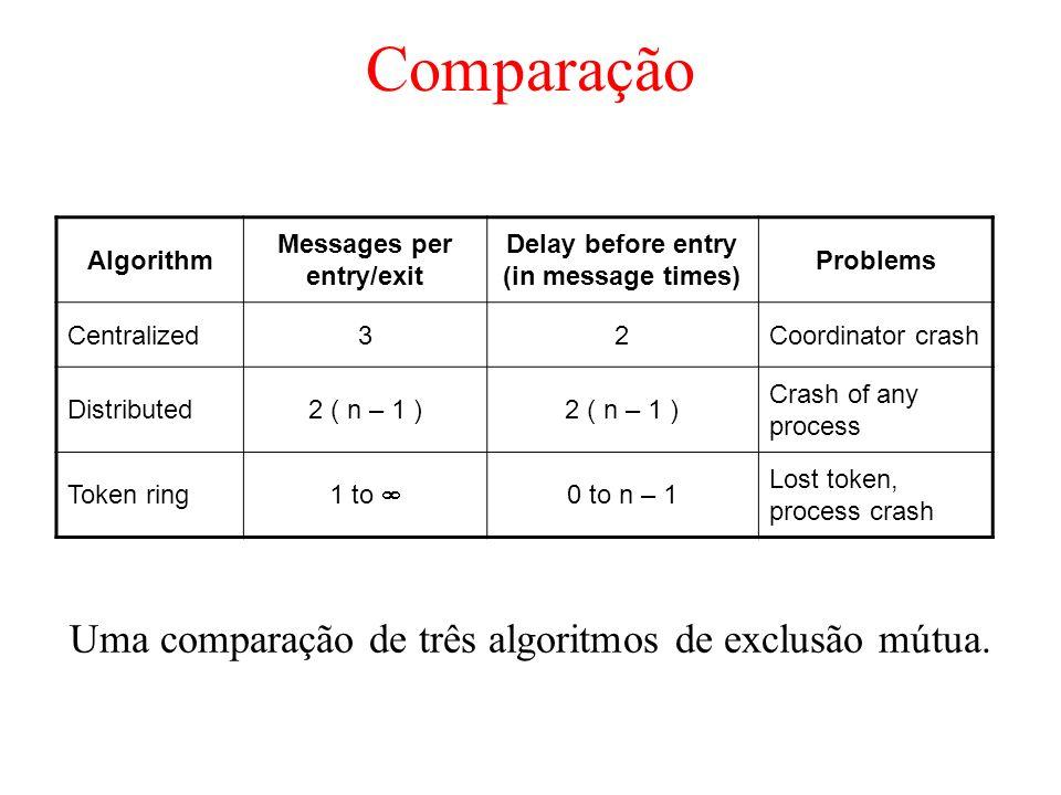 Comparação Uma comparação de três algoritmos de exclusão mútua. Algorithm Messages per entry/exit Delay before entry (in message times) Problems Centr