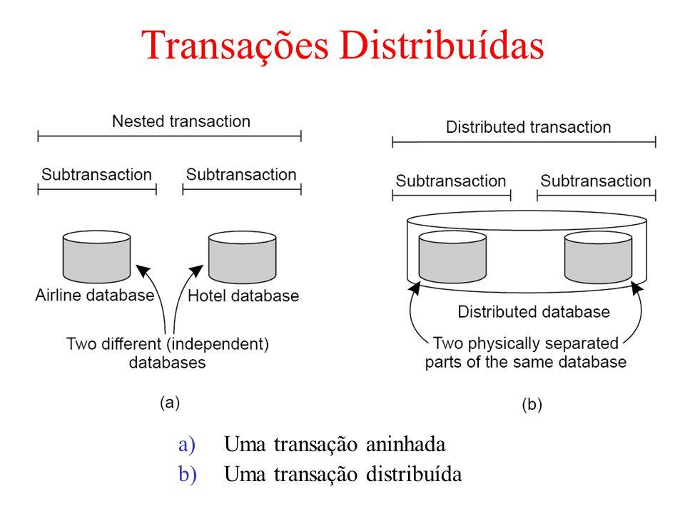 Transações Distribuídas a)Uma transação aninhada b)Uma transação distribuída