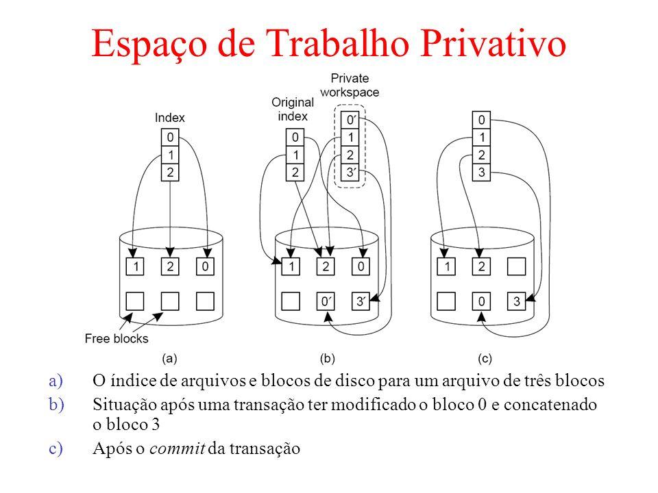 Espaço de Trabalho Privativo a)O índice de arquivos e blocos de disco para um arquivo de três blocos b)Situação após uma transação ter modificado o bl