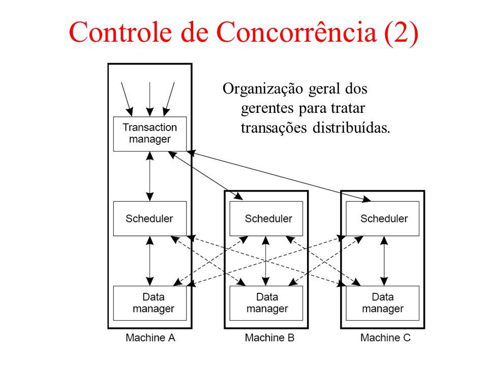Controle de Concorrência (2) Organização geral dos gerentes para tratar transações distribuídas.