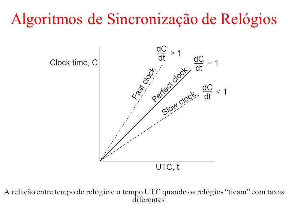 Algoritmos de Sincronização de Relógios A relação entre tempo de relógio e o tempo UTC quando os relógios ticam com taxas diferentes.