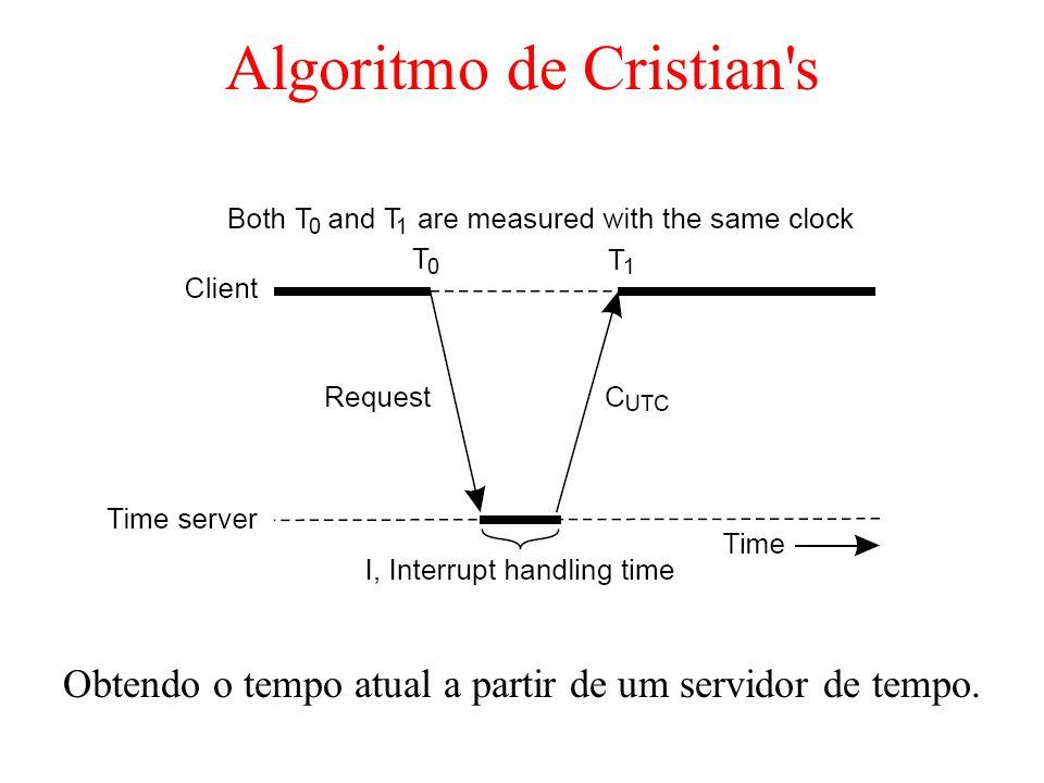 Algoritmo de Cristian's Obtendo o tempo atual a partir de um servidor de tempo.