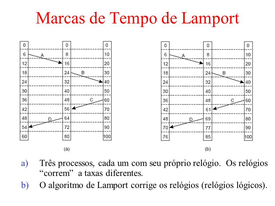 Marcas de Tempo de Lamport a)Três processos, cada um com seu próprio relógio. Os relógios correm a taxas diferentes. b)O algoritmo de Lamport corrige