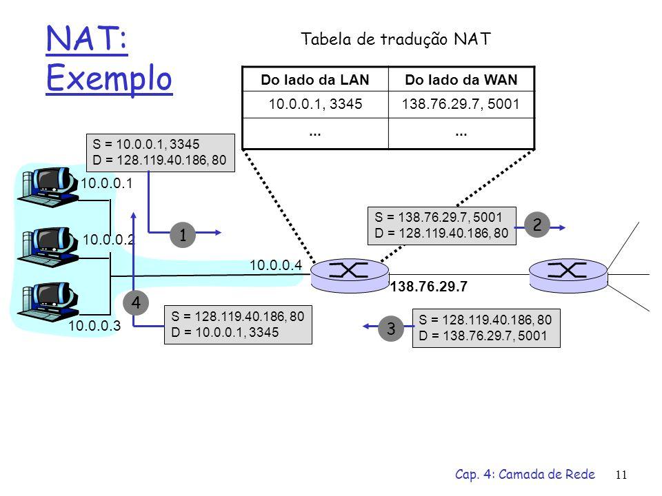 Cap. 4: Camada de Rede11 NAT: Exemplo 10.0.0.1 10.0.0.2 10.0.0.3 10.0.0.4 138.76.29.7 S = 10.0.0.1, 3345 D = 128.119.40.186, 80 S = 138.76.29.7, 5001