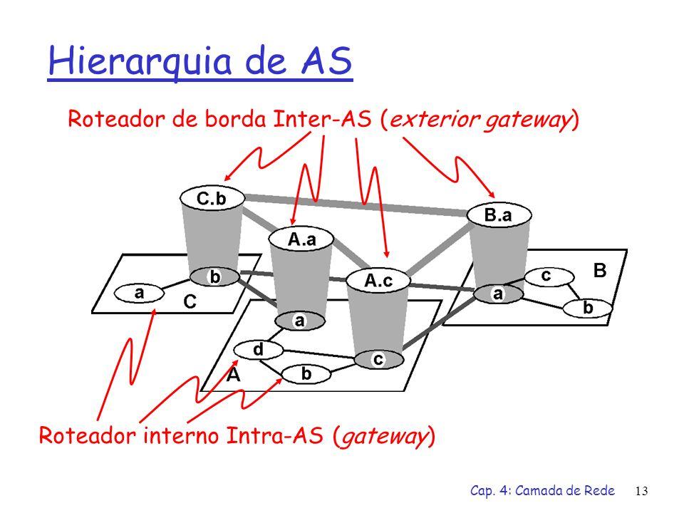 Cap. 4: Camada de Rede13 Hierarquia de AS Roteador de borda Inter-AS (exterior gateway) Roteador interno Intra-AS (gateway)