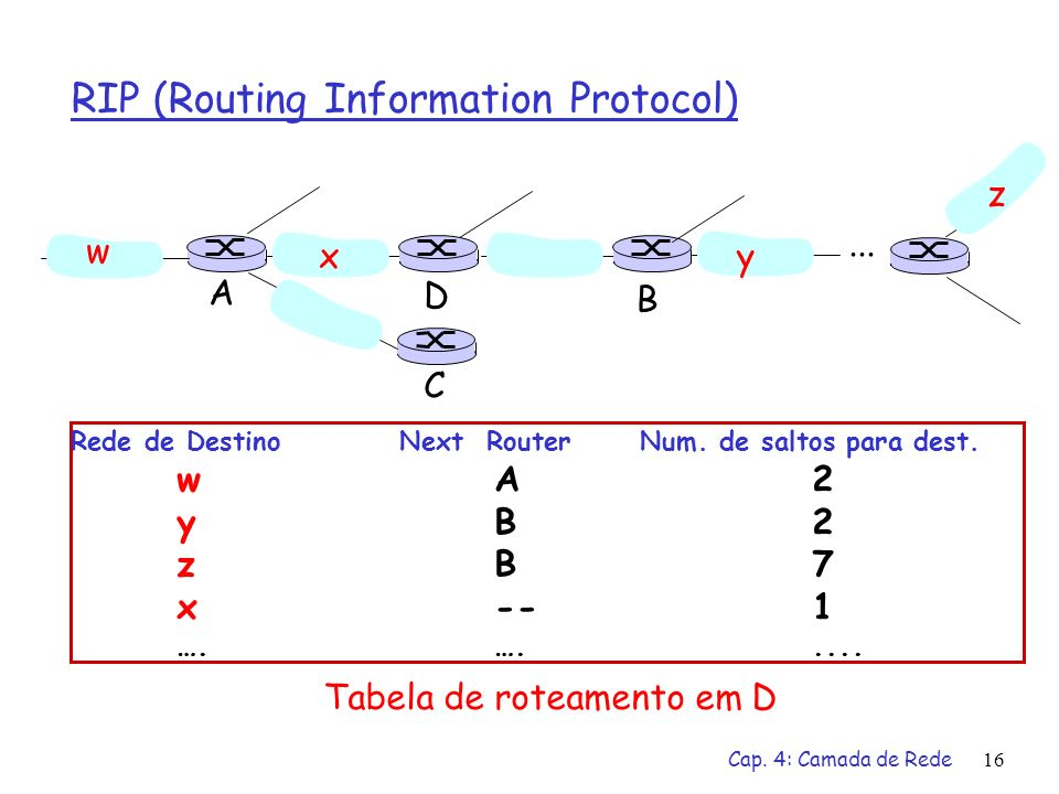 Cap. 4: Camada de Rede16 RIP (Routing Information Protocol) Rede de Destino Next Router Num. de saltos para dest. wA2 yB2 zB7 x--1 ….…..... w xy z A C