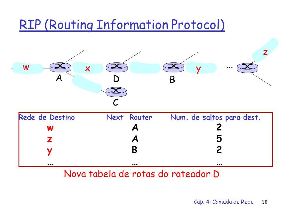 Cap. 4: Camada de Rede18 RIP (Routing Information Protocol) w xy z A C D B... Rede de Destino Next Router Num. de saltos para dest. wA2 zA5 yB2 ……… No