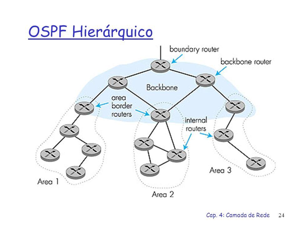 Cap. 4: Camada de Rede24 OSPF Hierárquico