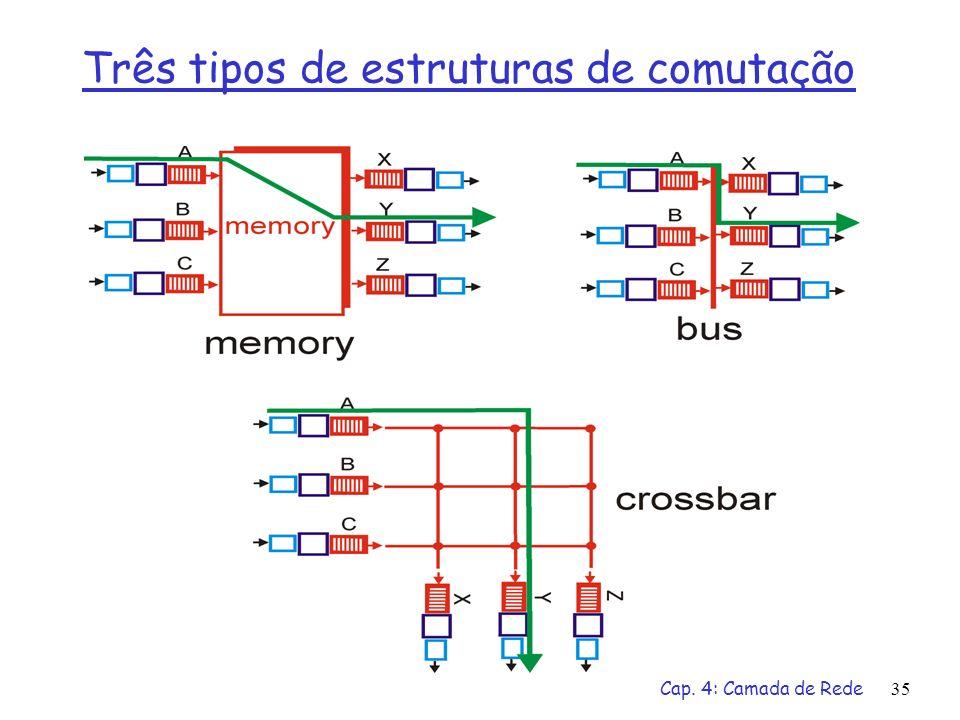 Cap. 4: Camada de Rede35 Três tipos de estruturas de comutação