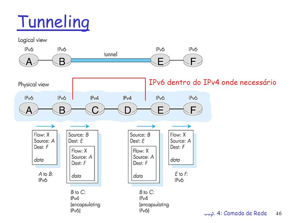 Cap. 4: Camada de Rede46 Tunneling IPv6 dentro do IPv4 onde necessário
