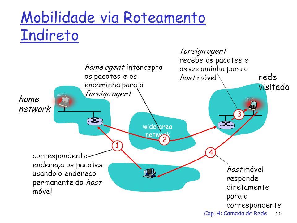 Cap. 4: Camada de Rede56 Mobilidade via Roteamento Indireto wide area network home network rede visitada 3 2 4 1 correspondente endereça os pacotes us