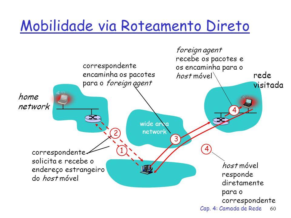 Cap. 4: Camada de Rede60 Mobilidade via Roteamento Direto wide area network home network rede visitada 4 2 4 1 correspondente solicita e recebe o ende