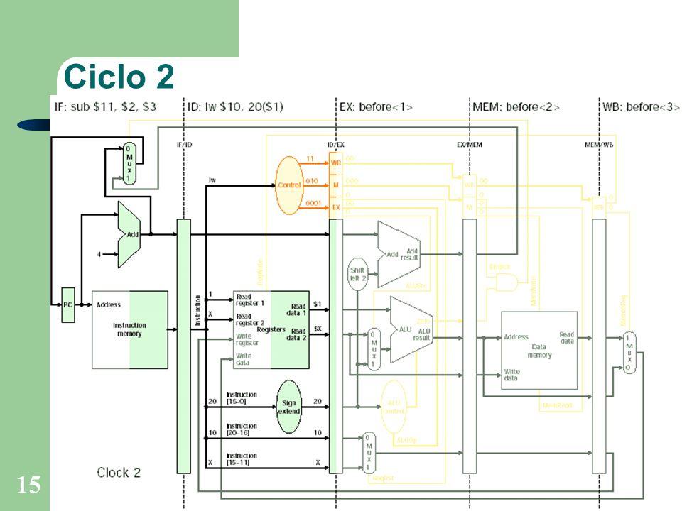 Prof. Fábio M. Costa - Instituto de Informática - UFGOrganização de Computadores 15 Ciclo 2