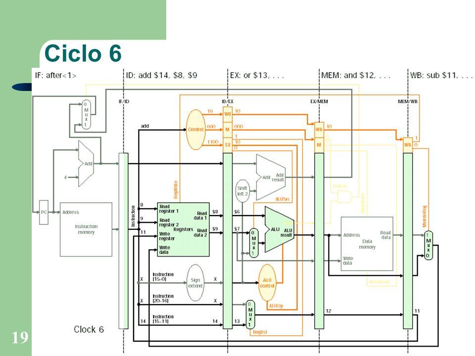 Prof. Fábio M. Costa - Instituto de Informática - UFGOrganização de Computadores 19 Ciclo 6