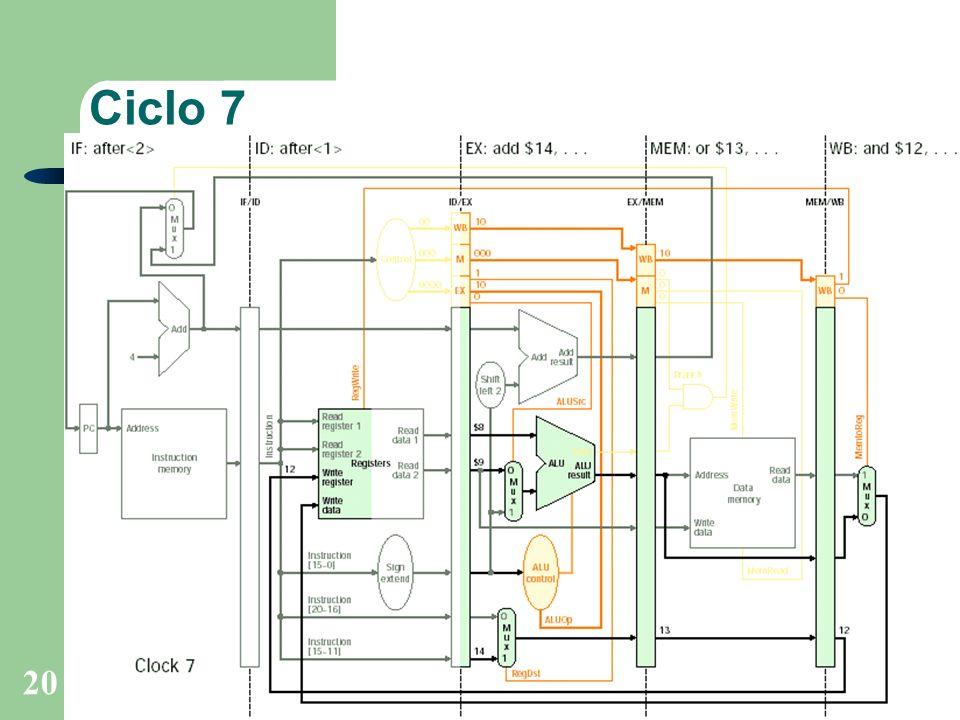Prof. Fábio M. Costa - Instituto de Informática - UFGOrganização de Computadores 20 Ciclo 7