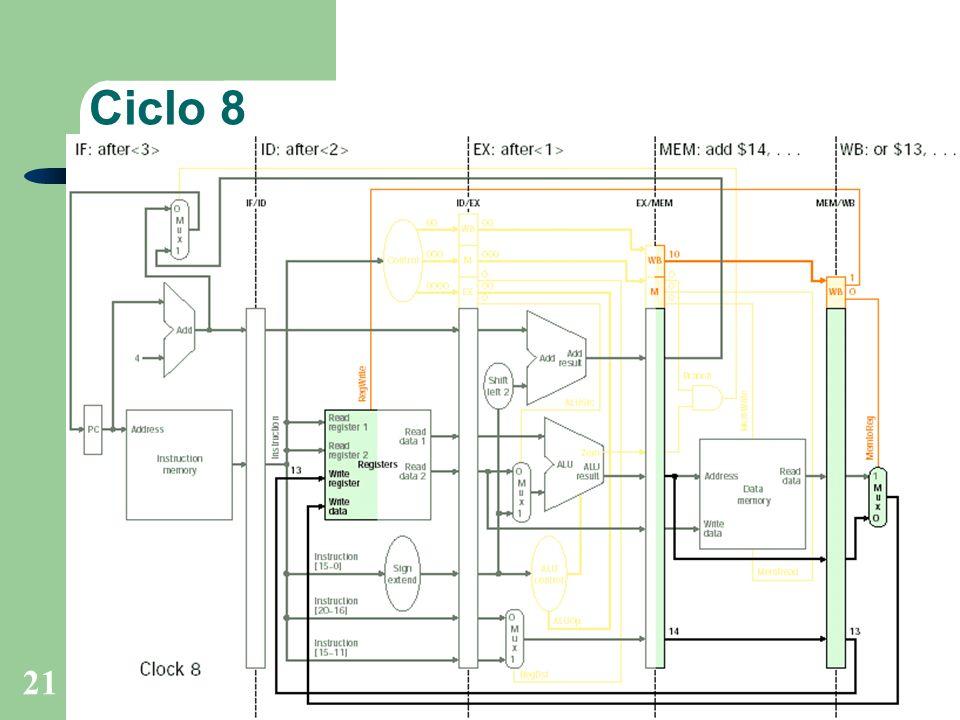 Prof. Fábio M. Costa - Instituto de Informática - UFGOrganização de Computadores 21 Ciclo 8