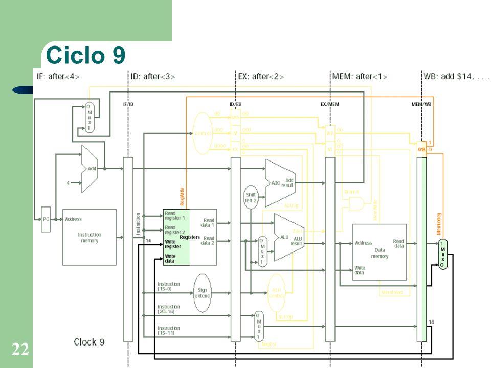 Prof. Fábio M. Costa - Instituto de Informática - UFGOrganização de Computadores 22 Ciclo 9