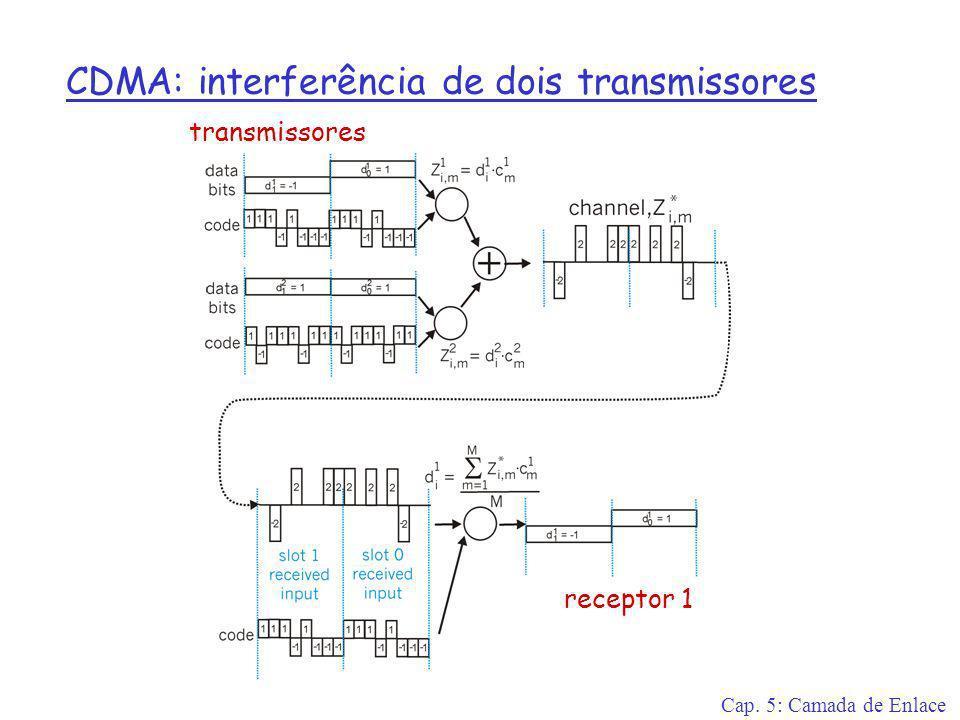 Cap. 5: Camada de Enlace CDMA: interferência de dois transmissores transmissores receptor 1