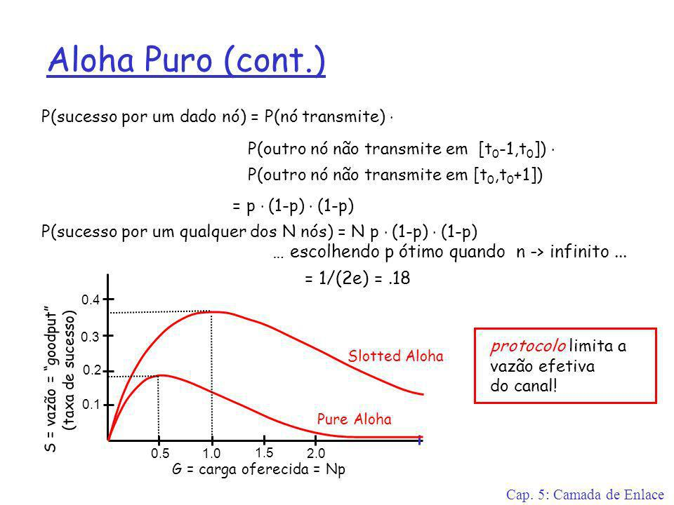 Cap. 5: Camada de Enlace Aloha Puro (cont.) P(sucesso por um dado nó) = P(nó transmite). P(outro nó não transmite em [t 0 -1,t 0 ]). P(outro nó não tr