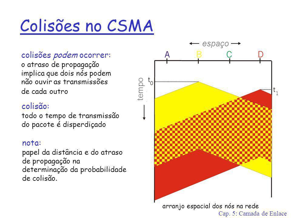 Cap. 5: Camada de Enlace Colisões no CSMA colisões podem ocorrer: o atraso de propagação implica que dois nós podem não ouvir as transmissões de cada