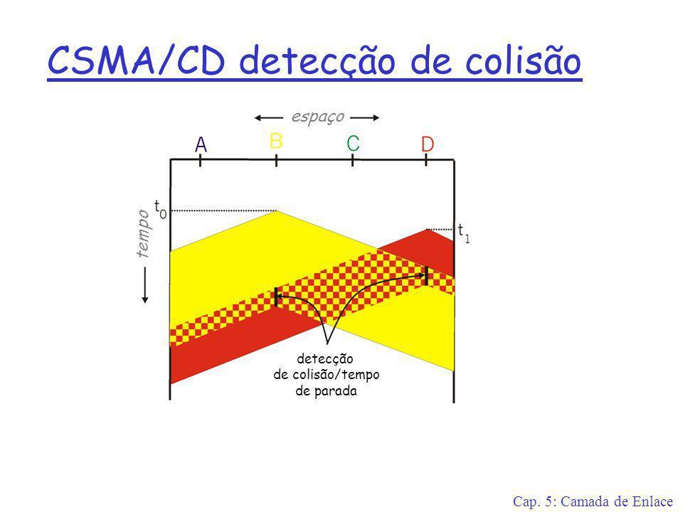 Cap. 5: Camada de Enlace CSMA/CD detecção de colisão espaço tempo detecção de colisão/tempo de parada