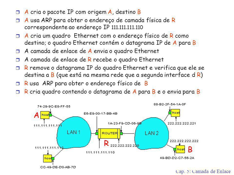 Cap. 5: Camada de Enlace r A cria o pacote IP com origem A, destino B r A usa ARP para obter o endereço de camada física de R correspondente ao endere