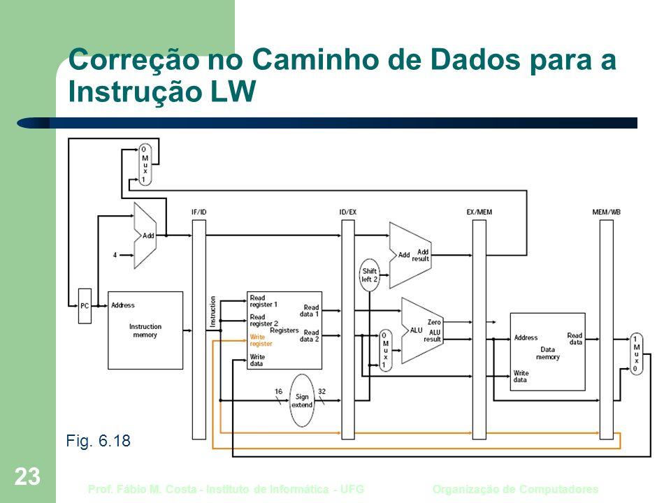 Prof. Fábio M. Costa - Instituto de Informática - UFG Organização de Computadores 23 Correção no Caminho de Dados para a Instrução LW Fig. 6.18