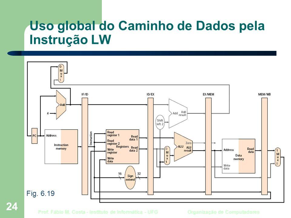 Prof. Fábio M. Costa - Instituto de Informática - UFG Organização de Computadores 24 Uso global do Caminho de Dados pela Instrução LW Fig. 6.19