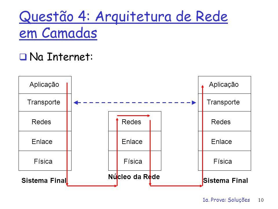 1a. Prova: Soluções10 Questão 4: Arquitetura de Rede em Camadas Na Internet: Aplicação Transporte Redes Enlace Física Aplicação Transporte Redes Enlac