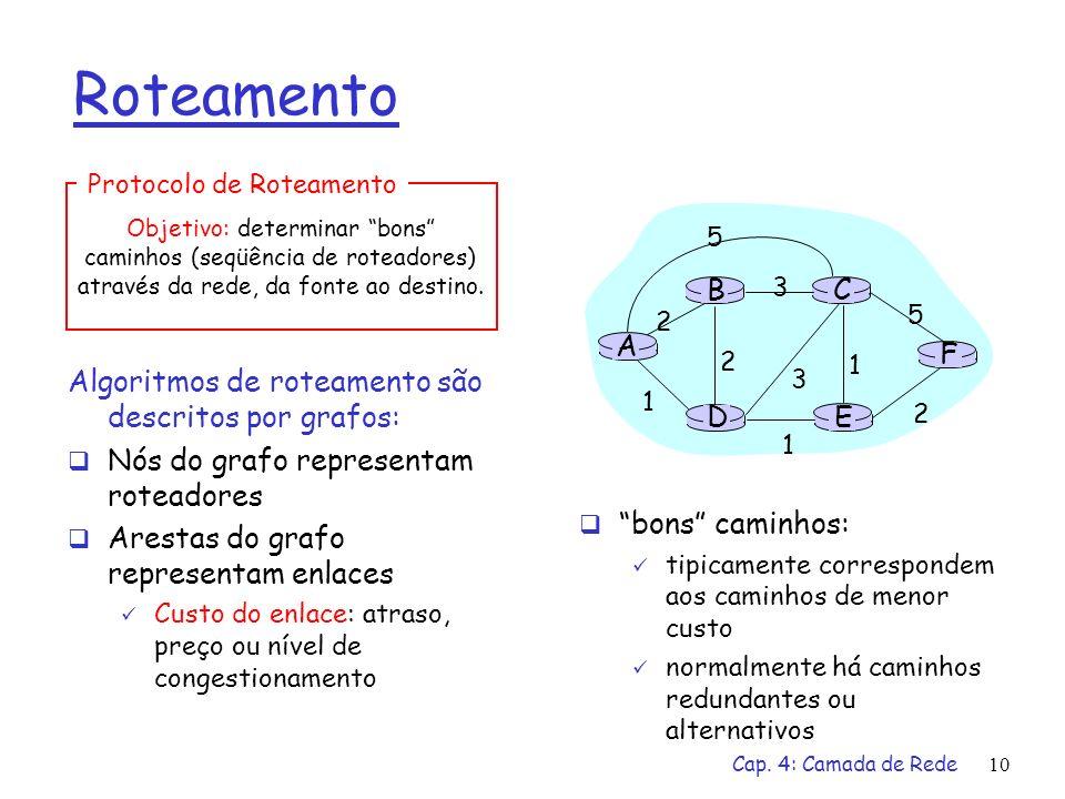 Cap. 4: Camada de Rede10 Roteamento Algoritmos de roteamento são descritos por grafos: Nós do grafo representam roteadores Arestas do grafo representa
