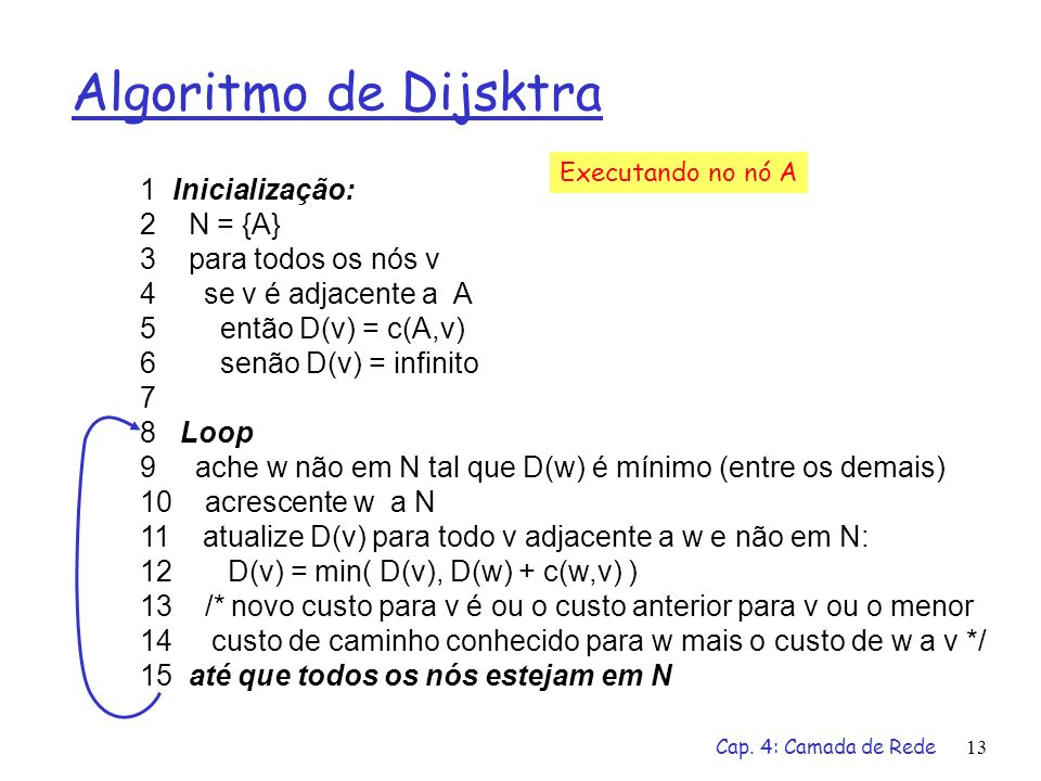 Cap. 4: Camada de Rede13 Algoritmo de Dijsktra 1 Inicialização: 2 N = {A} 3 para todos os nós v 4 se v é adjacente a A 5 então D(v) = c(A,v) 6 senão D