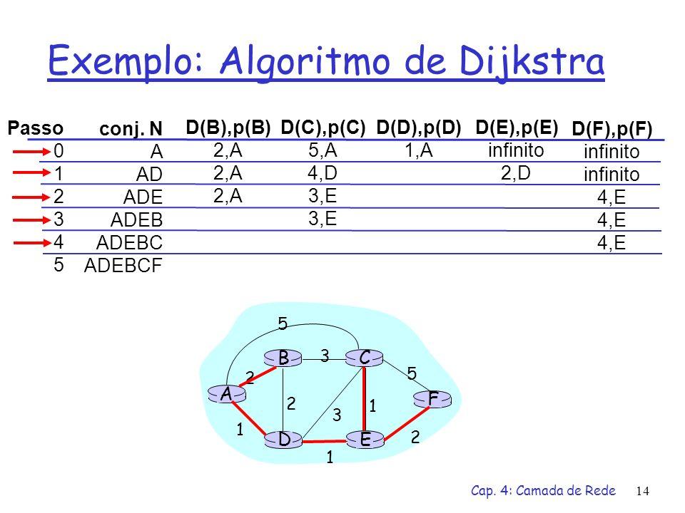 Cap. 4: Camada de Rede14 Exemplo: Algoritmo de Dijkstra Passo 0 1 2 3 4 5 conj. N A AD ADE ADEB ADEBC ADEBCF D(B),p(B) 2,A D(C),p(C) 5,A 4,D 3,E D(D),