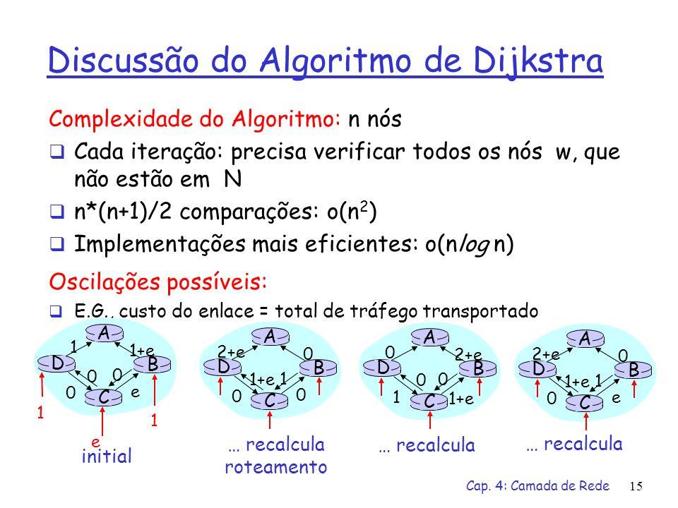 Cap. 4: Camada de Rede15 Discussão do Algoritmo de Dijkstra Complexidade do Algoritmo: n nós Cada iteração: precisa verificar todos os nós w, que não