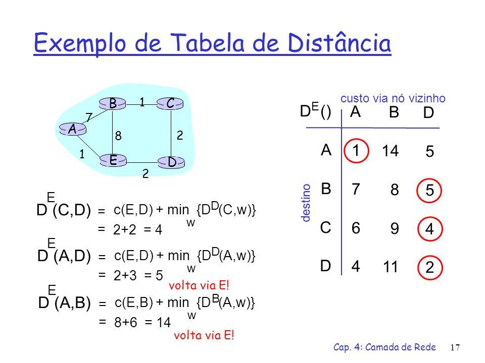 Cap. 4: Camada de Rede17 Exemplo de Tabela de Distância A E D CB 7 8 1 2 1 2 D () A B C D A1764A1764 B 14 8 9 11 D5542D5542 E custo via nó vizinho des