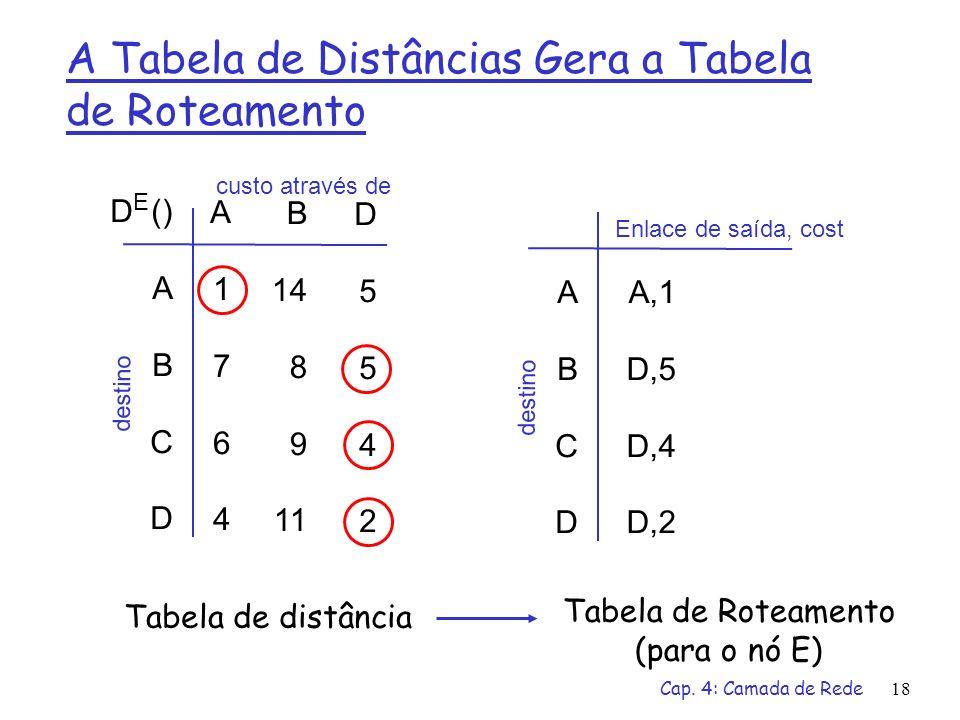 Cap. 4: Camada de Rede18 A Tabela de Distâncias Gera a Tabela de Roteamento D () A B C D A1764A1764 B 14 8 9 11 D5542D5542 E custo através de destino