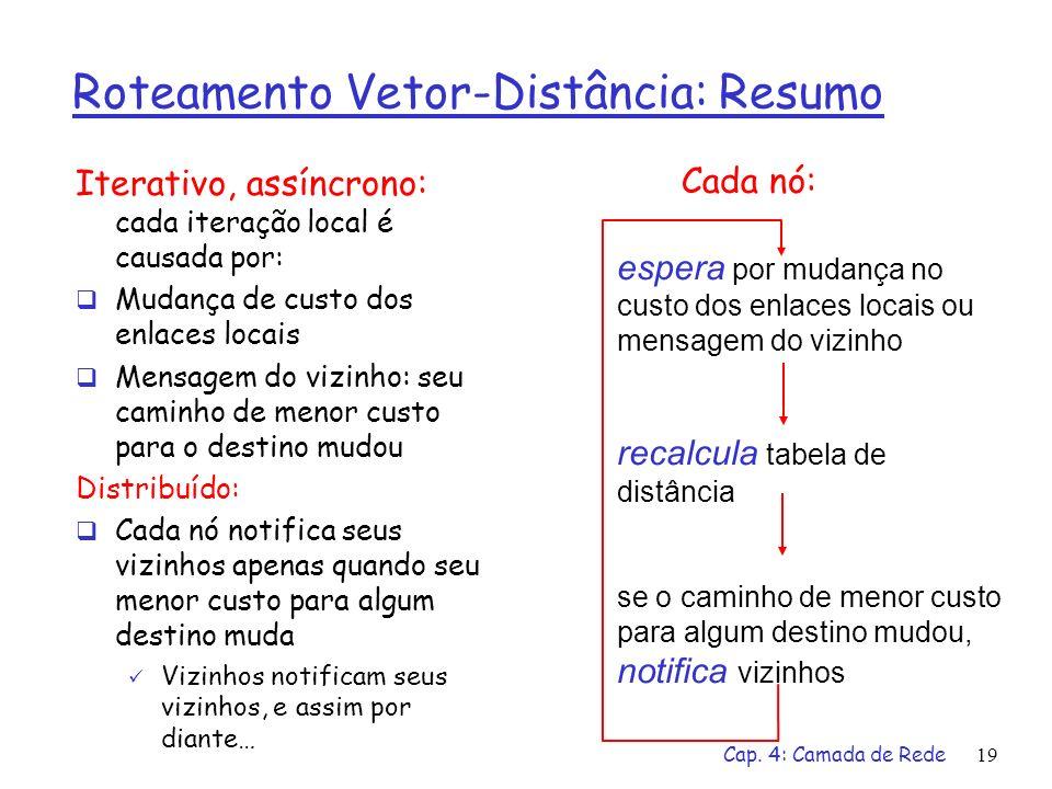 Cap. 4: Camada de Rede19 Roteamento Vetor-Distância: Resumo Iterativo, assíncrono: cada iteração local é causada por: Mudança de custo dos enlaces loc