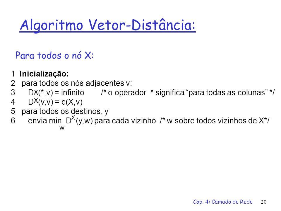 Cap. 4: Camada de Rede20 Algoritmo Vetor-Distância: 1 Inicialização: 2 para todos os nós adjacentes v: 3 D (*,v) = infinito /* o operador * significa