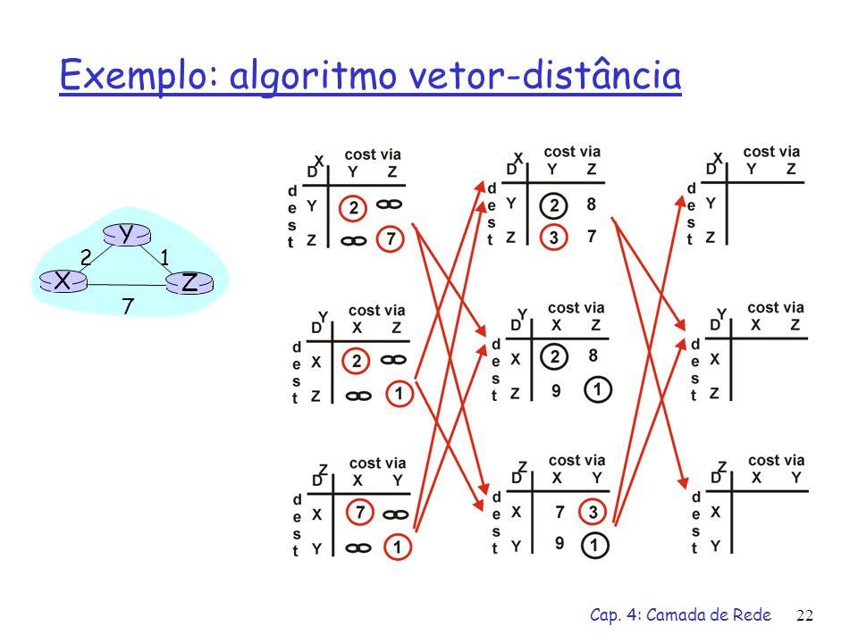 Cap. 4: Camada de Rede22 Exemplo: algoritmo vetor-distância X Z 1 2 7 Y