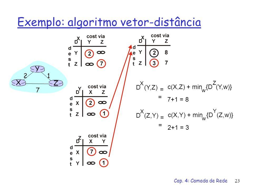 Cap. 4: Camada de Rede23 X Z 1 2 7 Y D (Y,Z) X c(X,Z) + min {D (Y,w)} w = = 7+1 = 8 Z D (Z,Y) X c(X,Y) + min {D (Z,w)} w = = 2+1 = 3 Y Exemplo: algori