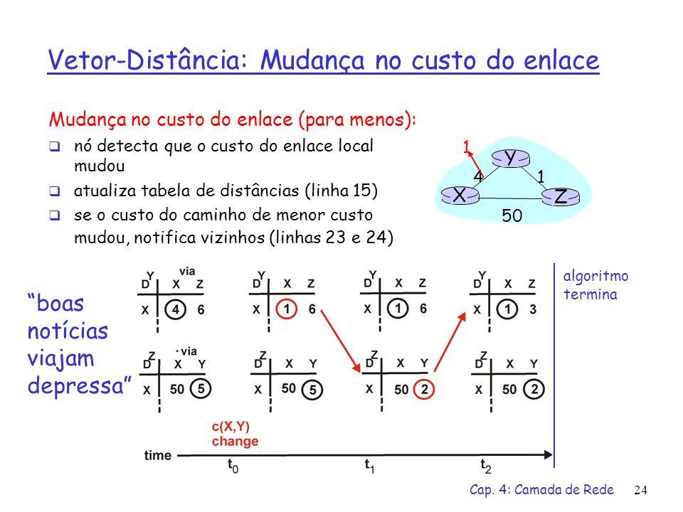 Cap. 4: Camada de Rede24 Vetor-Distância: Mudança no custo do enlace Mudança no custo do enlace (para menos): nó detecta que o custo do enlace local m