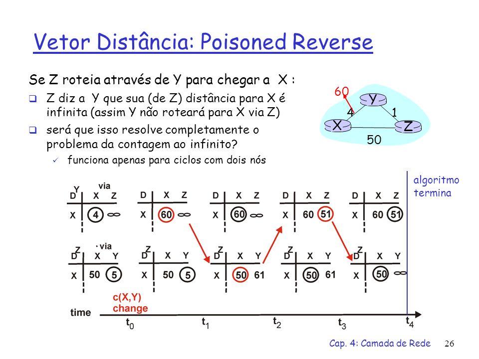 Cap. 4: Camada de Rede26 Vetor Distância: Poisoned Reverse Se Z roteia através de Y para chegar a X : Z diz a Y que sua (de Z) distância para X é infi