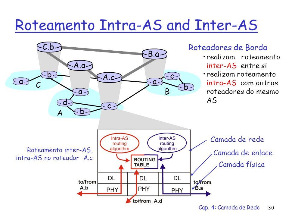 Cap. 4: Camada de Rede30 Roteamento Intra-AS and Inter-AS Roteadores de Borda realizam roteamento inter-AS entre si realizam roteamento intra-AS com o