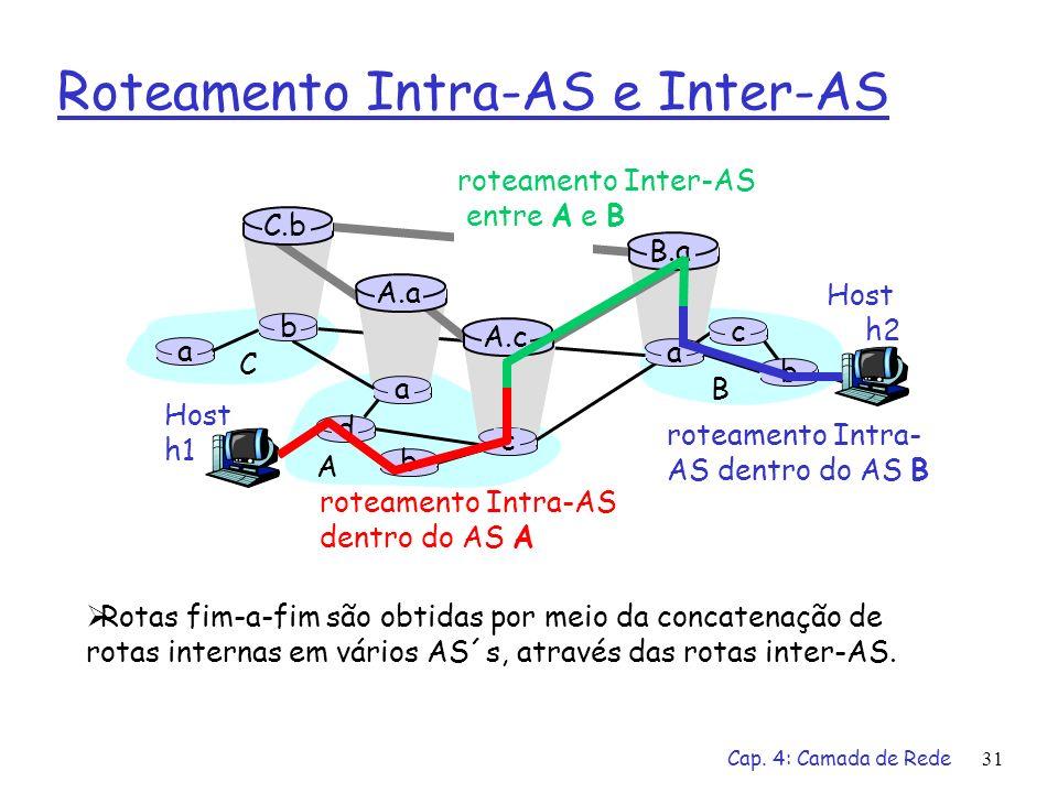 Cap. 4: Camada de Rede31 Roteamento Intra-AS e Inter-AS Host h2 a b b a a C A B d c A.a A.c C.b B.a c b Host h1 roteamento Intra-AS dentro do AS A rot