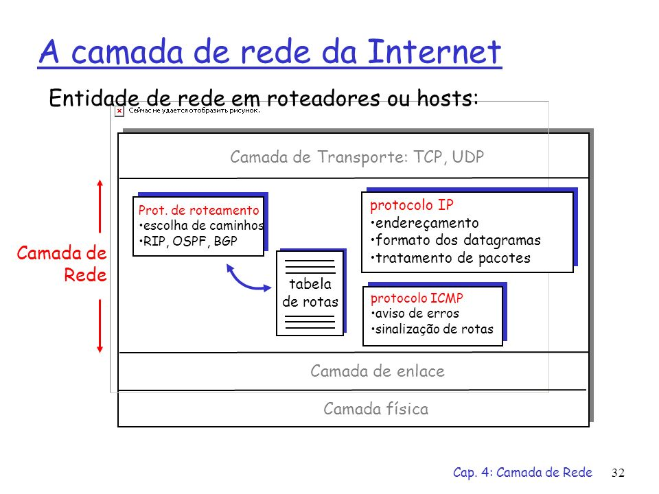 Cap. 4: Camada de Rede32 A camada de rede da Internet tabela de rotas Entidade de rede em roteadores ou hosts: Prot. de roteamento escolha de caminhos